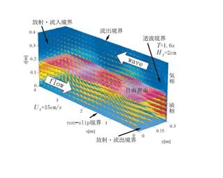 rans3d_wavecurrent_ocu.jpg